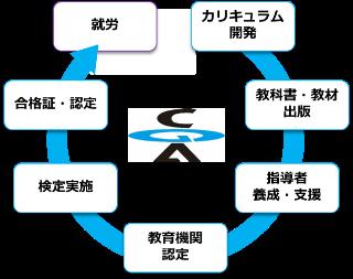 CG-ARTS教育システムの流れ(カリキュラム開発、教科書・教材出版、指導者養成・支援、教育機関認定、検定実施、合格証・認定、就労